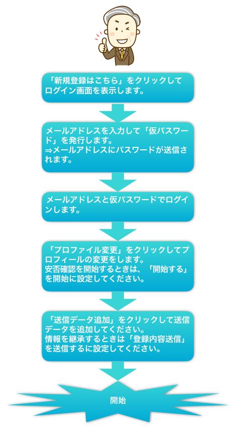 process1a